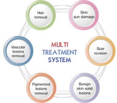 Melty Treatment System